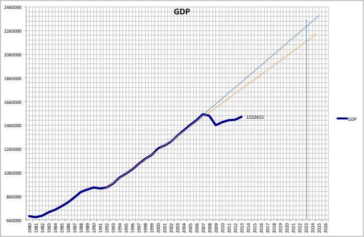 GDP since 1980
