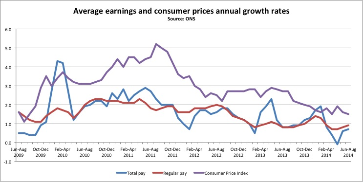 ONS wages and prices to Aug 14