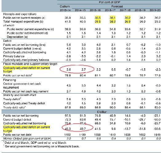 OBR EFO Dec 14 fiscal table