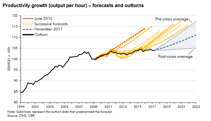 OBR productivity estimates